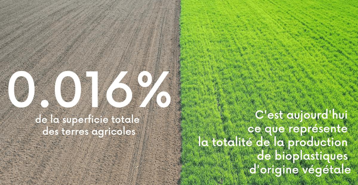 terres agricoles bioplastiques