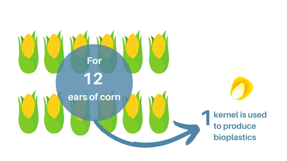 corn production for bioplastics