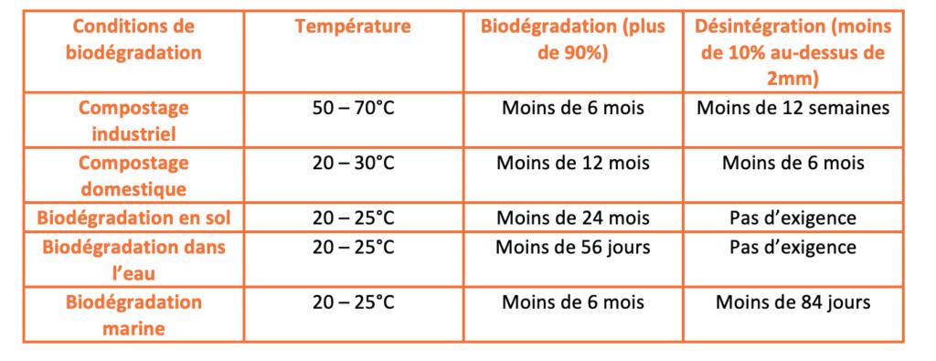 critères de désintégration et de biodégradabilité de la norme EN 13432